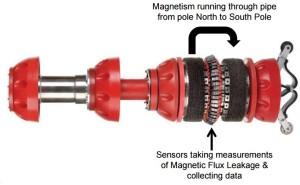 Axial MFL Tool